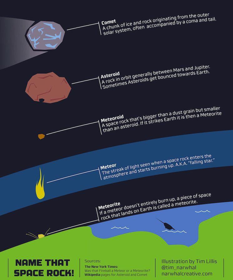 Чем отличаются комета от астероида и метеор от метеорита?