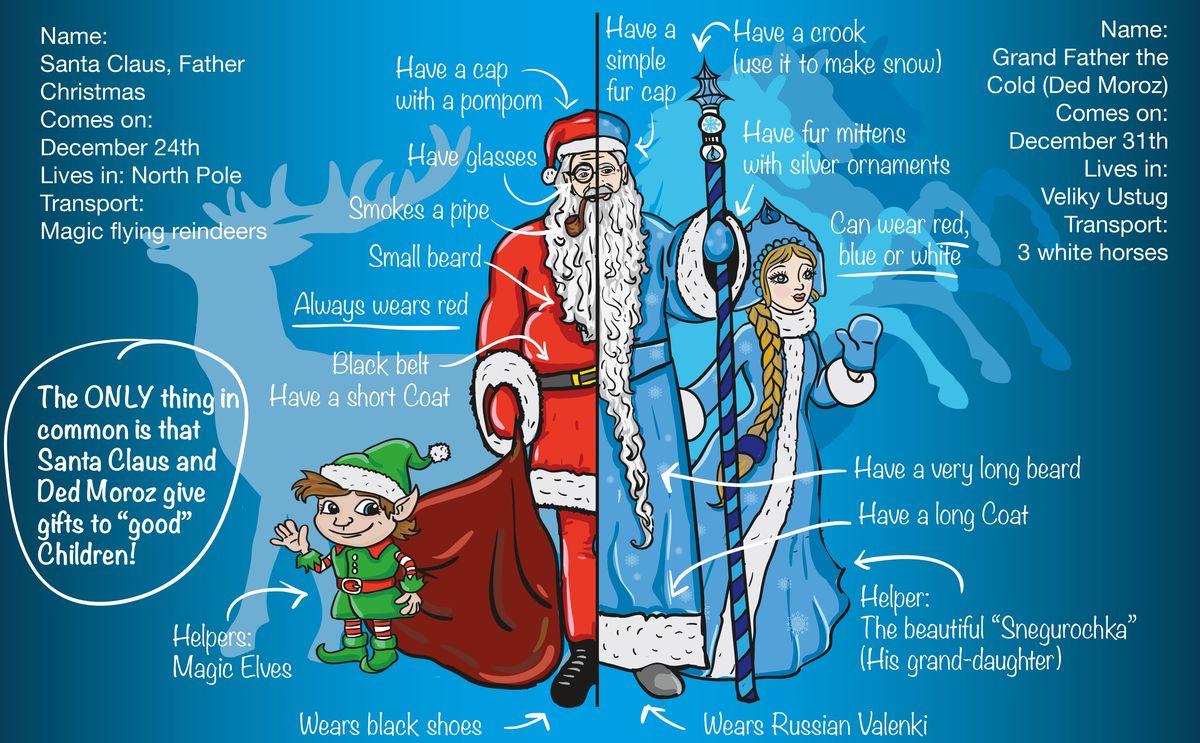 Чем Санта-Клаус отличается от Деда Мороза?