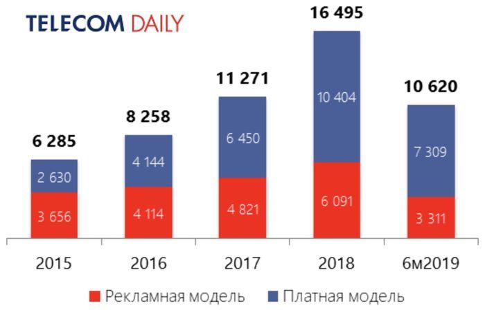 Динамика рынка онлайн-кинотеатров в России