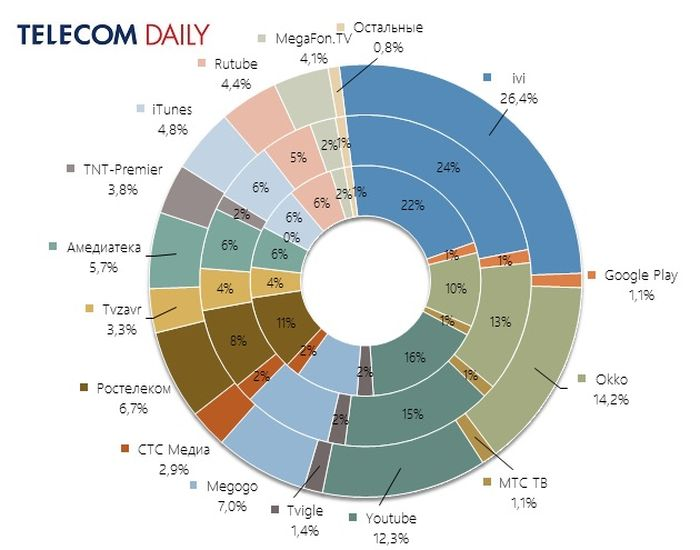 Доли рынка онлайн-кинотеатров в России