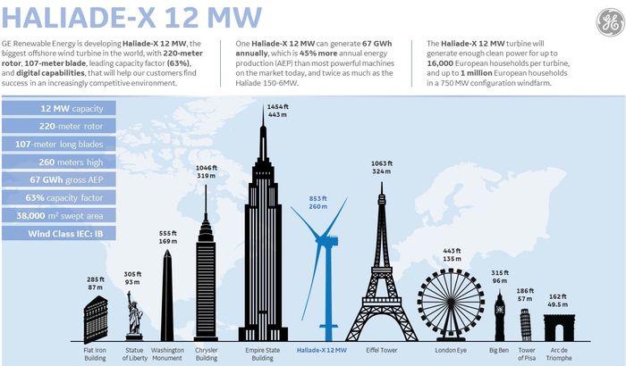 Самый большой в мире ветрогенератор Haliade-X 12 MW