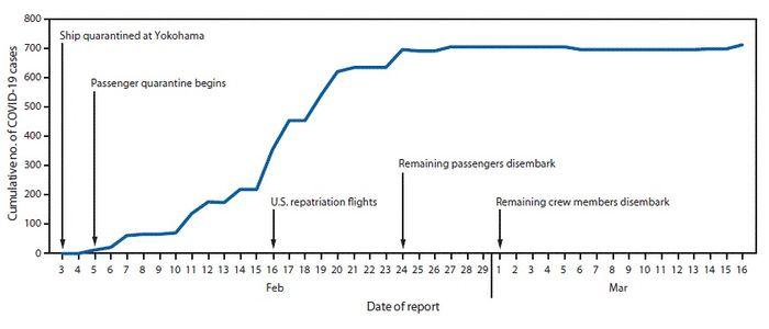 Коронавирус выжил на поверхности кают 17 дней