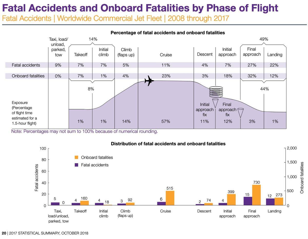 На каких этапах полёта чаще происходят авиакатастрофы