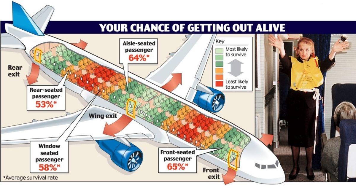 Схема мест в салоне самолета, пассажиры которых имеют больше шансов выжить при авиакатастрофе, по результатам исследования Университета Гринвича