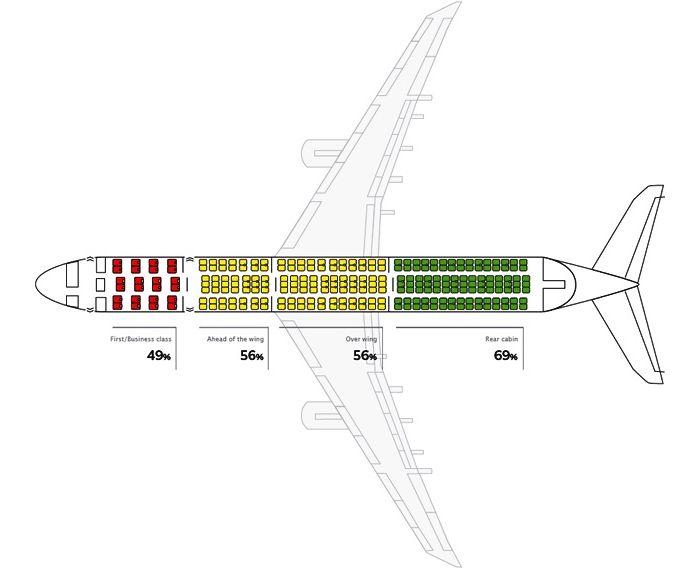 Схема самых безопасных мест в салоне самолета