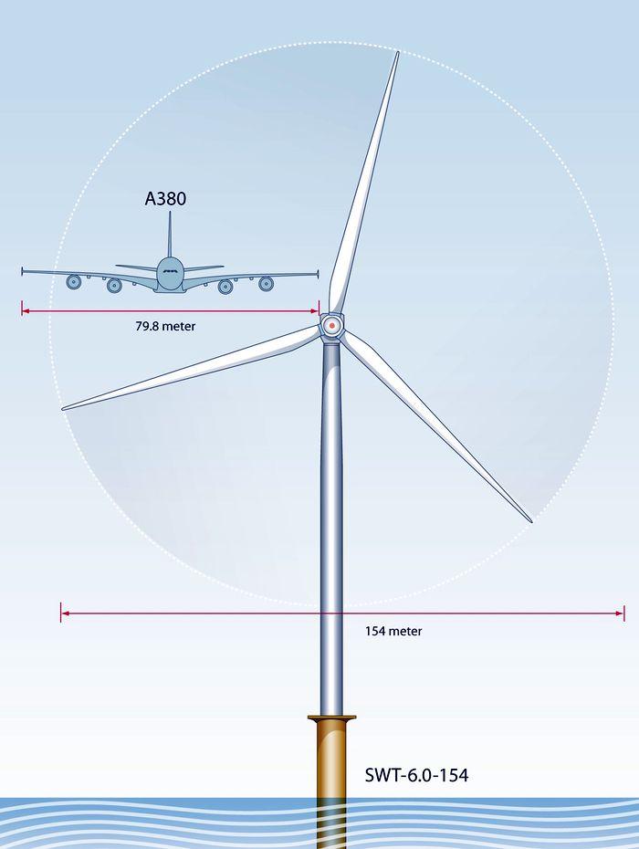 Ветрогенератор Siemens SWT-6.0 - диаметр лопастей 154 метров