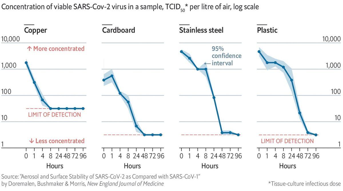 Сколько коронавирус живет на поверхностях разных предметов?