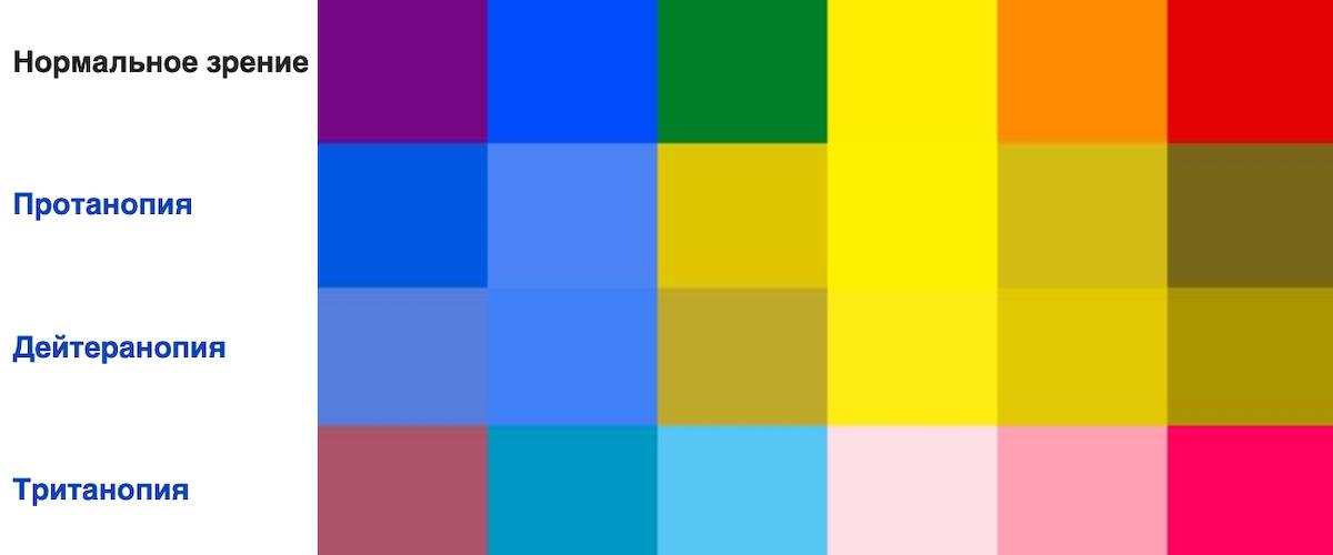 Типы частичной цветовой слепоты